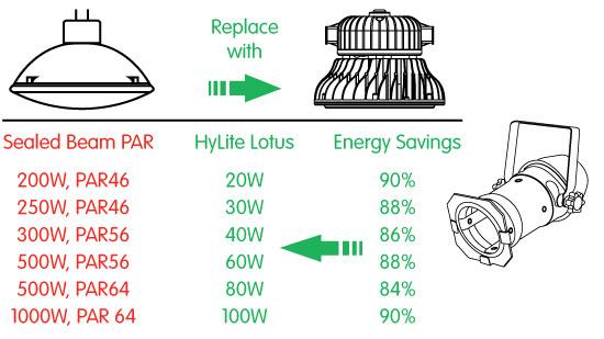 PAR Lamps | PAR64 LED Bulbs | PAR56 Retrofits | PAR46 Lamps on battery diagram, auto relay diagram, spotlight lighting, motorcycle spotlight relay switch diagram, light relay wire diagram,